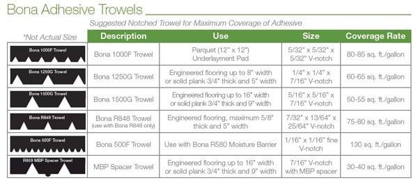 Adhesive-Trowels