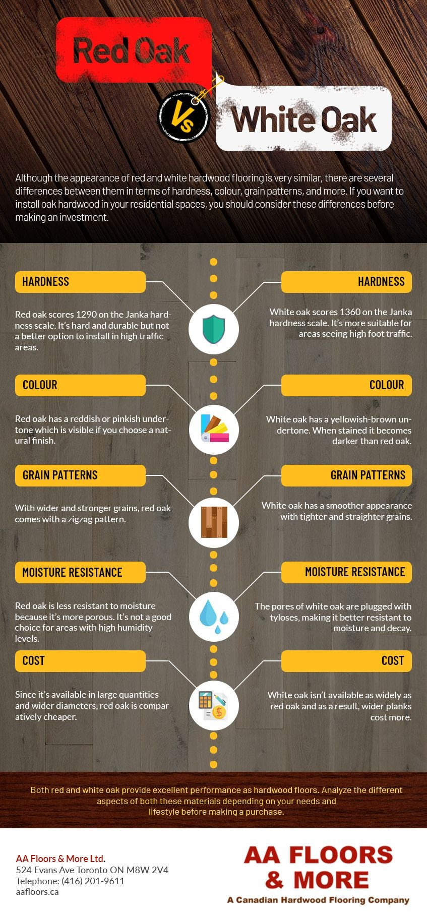 Red Oak vs White Oak – [Infographic]